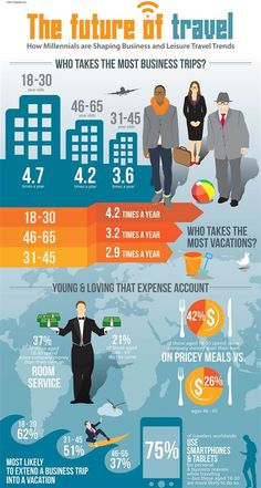 Expedia releases infographic depicting how millennials are shaping business travel trends. #BizTravel #Travel #Infographic #Millennials
