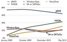 Lectores de pantalla preferidos, 2014, Webaim