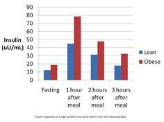 Secrétion d'insuline chez une personne mince et obèse - Santé d'Acier-min