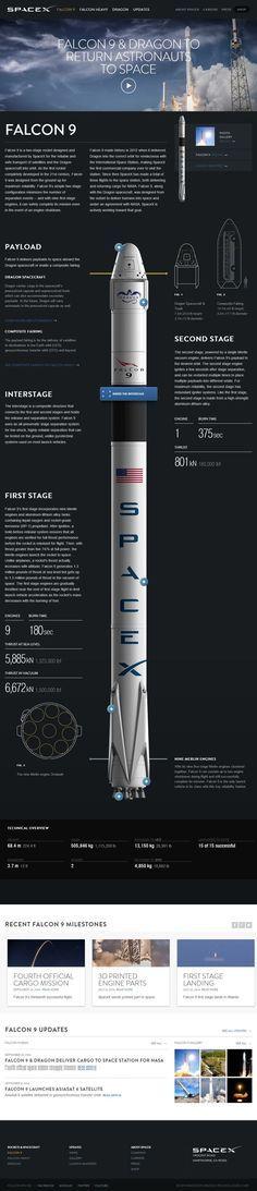 Space And Astronomy Falcon 9 Sistema Solar, Nasa, Cosmos, Cv Inspiration, Space Launch, Aerospace Engineering, Space And Astronomy, Space Program, Astrophysics