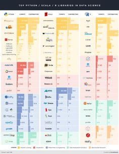 Comparison of top data science libraries for Python, R and Scala [Infographic] Computer Technology is Computer Technology, Computer Programming, Computer Science, Programming Languages, Learn Programming, Energy Technology, Machine Learning Companies, Machine Learning Deep Learning, Data Science