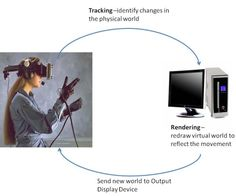 Virtual Reality - The Basic Principle of Virtual Reality