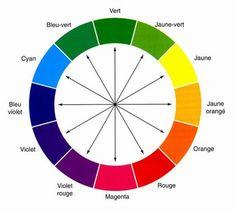 Code de reflets en coloration   1 cendré = bleu. Il neutralise l'orange et vice-versa.   2 irisé = violet pâle. Il neutralise le jaune et vice-versa.   3 doré = jaune. Il neutralise le violet et vice-versa.   4 cuivré = orange. Il neutralise le bleu et vice- versa.   5 acajou = rouge. Il neutralise le bleu et vice-versa.   6 rouge = rouge. Il neutralise le vert et vice -versa.