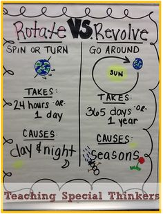 Science Anchor Chart -Solar System: Rotating and Revolving Teaching Special Thinkers. I would use this to teach the difference between the planets rotating and revolving. After this, I could work my way into the stars and different constellations. Fourth Grade Science, Middle School Science, Elementary Science, Science Classroom, Teaching Science, Science Education, Physical Science, School Classroom, Physical Education