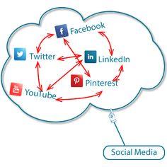 Wat is #Crossmedia? Crossmedia is een term die wijst op de kruisbestuiving van verschillende media. #Marketing #SocialMedia