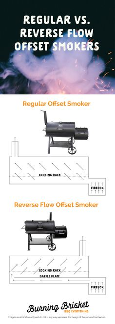 Are reverse flow smokers as good as they claim? Click on the image to find out more about how they work and whether you need one to create magical barbecue | Burning Brisket | Barbecue Everything | reverse flow smoker, offset smoker, offset vs. reverse flow smoker comparison, offset smoker diagram, reverse flow smoker diagram