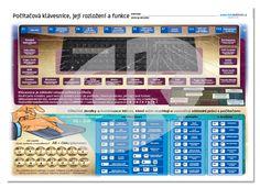 Počítačová klávesnice, její rozložení a funkce Periodic Table, Technology, Periodic Table Chart, Periotic Table