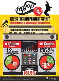 #TuneCore's Hip Hop Infographic