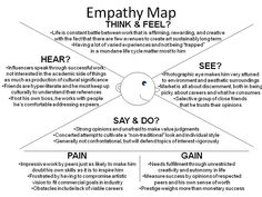 Empathy map google docs template for creating and empathy map of school psychology design process mindful charts designs maps feelings info graphics cards pronofoot35fo Choice Image