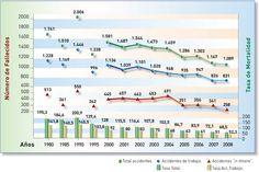 Grafico 14 Mortalidad por accidente de trabajo (e in itinere). España 1980-2008 Mapfre.