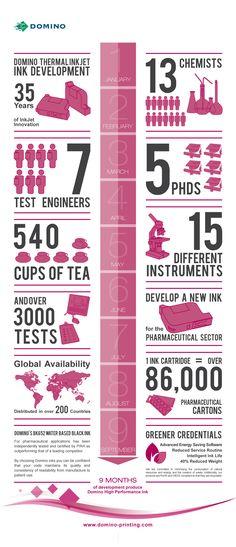 Domino Printing Thermal Inkjet (TIJ) Ink Development for the Pharma sector