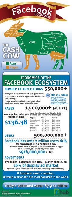 The Incredible Facebook Economy