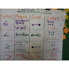 "Inequalities- I would include ""is"" with the meaning (ex: ""is less than or equal… Math Charts, Math Anchor Charts, Middle School Classroom, Math Classroom, Classroom Ideas, Student Teaching, Math Teacher, Math 8, Teacher Stuff"