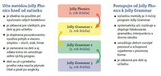 Jolly Phonics a Jolly Grammar