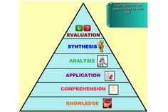 Bloom's Taxonomy is a fantastic Thinking Tool that can be used in a variety of ways. This awesome IWB resource provides teachers and students with guidance on how to use use it effectively! http://interactivelessons.com.au/