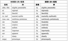 品詞の理解と見分け方 | 九段英語学院