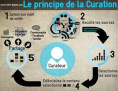 Voici une infographie qui résume en 5 étapes le principe de la curation
