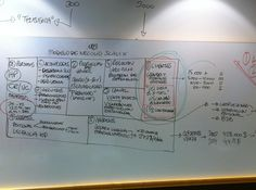 Scalix business model with the BM Canvas