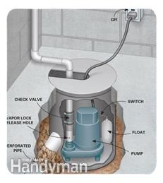 Do April showers bring a wet basement along with those May flowers? Then it's time to waterproof your basement and install a basement drainage system. Wet Basement, Basement Windows, Basement Kitchen, Walkout Basement, Basement Walls, Basement Flooring, Basement Bathroom, Basement Waterproofing, Basement Ideas