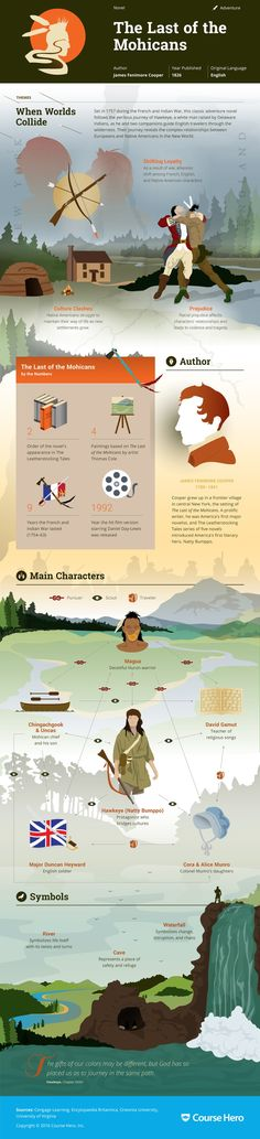This 'The Last of the Mohicans' infographic from Course Hero is as awesome as it is helpful. Check it out!
