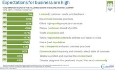 Edelman Trust Barometer graph showing how expectations for business are high