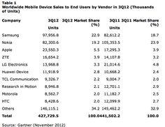 #Apple y #Samsung han conseguido la mitad de ventas de smartphones en Q3