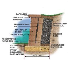 How to Build a Concrete Block Retaining Wall - Step by Step: The Family Handyman Concrete Block Retaining Wall, Retaining Wall Steps, Retaining Wall Design, Building A Retaining Wall, Concrete Blocks, Retaining Wall Repair, Concrete Bags, Masonry Blocks, Concrete Curbing