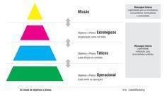 Objetivos Estratégicos, Táticos e Operacionais.