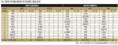 [표1] SERI-PCNB NBDO 국가브랜드 종합 순위 .:: 비즈니스 리더의 지식 매니저 - 동아비즈니스리뷰