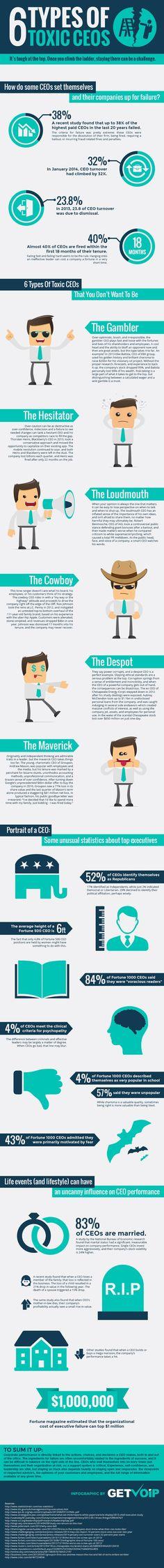 6 types of toxic CEOs