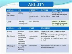 Ability: Can, Could, Be able to English Verbs, Learn English Grammar, English Class, Teaching English, English Language, Learn English For Free, Improve Your English, Subject And Verb, Grammar And Punctuation