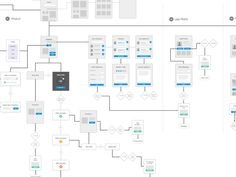 """For complex products, it's helpful to understand the system at a high level, before anything gets fully designed, prototyped, or built. I like to call this method of flowcharting """"wireflowing"""". It'..."""