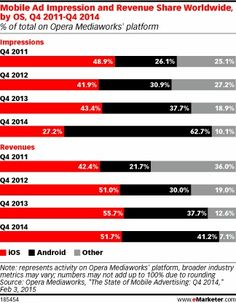 Ad impressions vs revenue operation system ios vs android