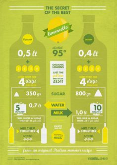 Limoncello 'infographics' manufacturing process.