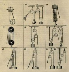 STEM! Create Pulleys in Class with these great Diagrams! (Via low tech magazine)