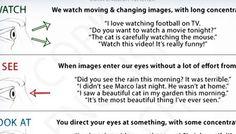 Watch vs. See vs. Look at