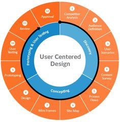 User Centered Design.