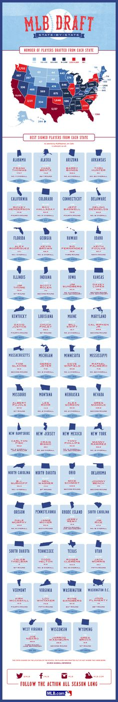 Take a look at how the MLB Draft breaks down state-by-state