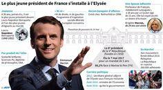 Le rôle du président de la République française