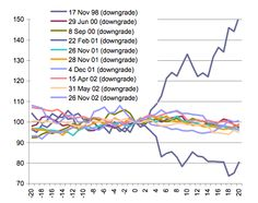 Look What Happened to yields The Last 10 Times Japan Got A Ratings Downgrade