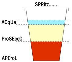 Spritz: 40% Prosecco, 30% bronwater, 30% Aperol of Campari of Cynar, schijfje sinaasappel