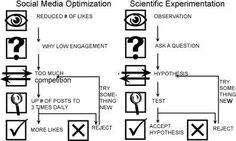 Why social media optimization should come natural to a scientist   Sherry Nouraini, PhD   LinkedIn