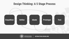 Design Thinking is a design methodology that provides a solution-based approach to solving problems. It's extremely useful in tackling complex problems that are ill-defined or unknown, by understanding the human needs involved, by re-framing the problem in human-centric ways, by creating many ideas...