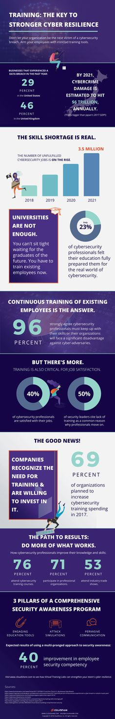 Training: The Key To Stronger Cyber Resilience Infographic - e-Learning Infographics Skill Training, Criminology, Do Everything, Body Language, Science And Technology, Infographics, Cyber, Knowledge, Strong