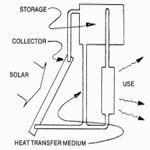 7 Solar Water Heating System Designs -Free download E-Book » The Homestead Survival