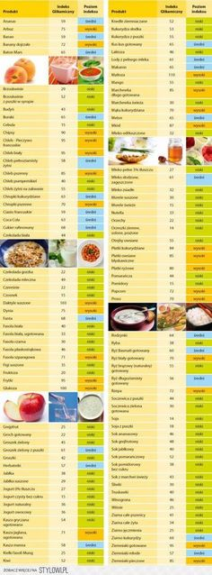 indeks glikemiczny Healthy Eating Tips, Healthy Recipes, Healthy Foods, Very Low Calorie Diet, Low Carb, Plant Based Whole Foods, Fat Burning Foods, Healthy Vegetables, No Carb Diets