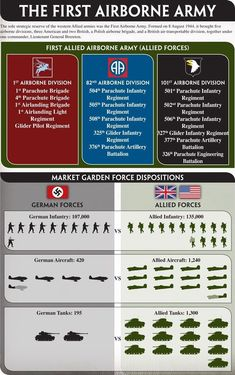 Allied Airborne Army and Market Garden Force Dispositions Airborne Army, 101st Airborne Division, Operation Market Garden, Military Life, Military History, Military Weapons, Military Tactics, Army Life, Military Art