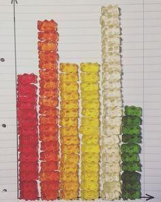 In Mathe sind wir einer wirklich wichtigen Frage auf den Grund gegangen : Sind die Gummibärchen in den Tüten gerecht bzw. gleich verteilt? Einige mussten sich ganz schön zusammenreißen nicht schon vor Ende der Stunde zu naschen #statistik #mathe #grundschule #klasse5 #diagramme #gummibärchen #lehramtsanwärterin #referendariat #lehrerleben #lovemyjob #yummy #makingmathematicsfun #diagrams #primaryschool