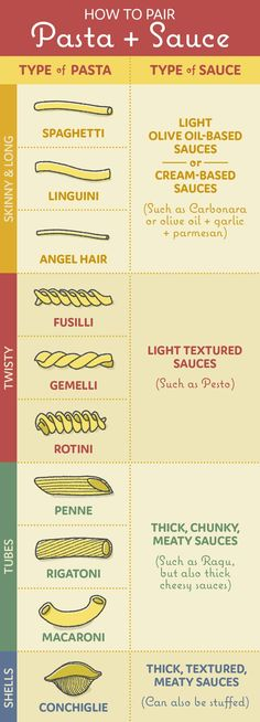 The pairing of pasta with sauce is of course a matter of taste, but these are a few guidelines that are good to follow if you really want to use your sauce to its full potential. For instance, a light, textured sauce like pesto goes especially well with rotini and fusilli, because the sauce can really cling to the twists of the pasta.