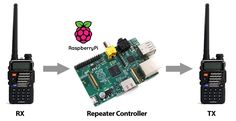 Raspberry Pi Repeater Controller | Allegheny Creative, LLC